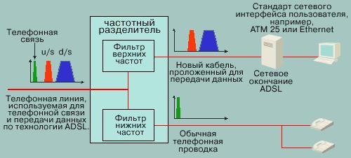 - Минимизация потерь.  - Разделение спектров телефонной...  Примечание: Фильтр верхних частот может находиться на...